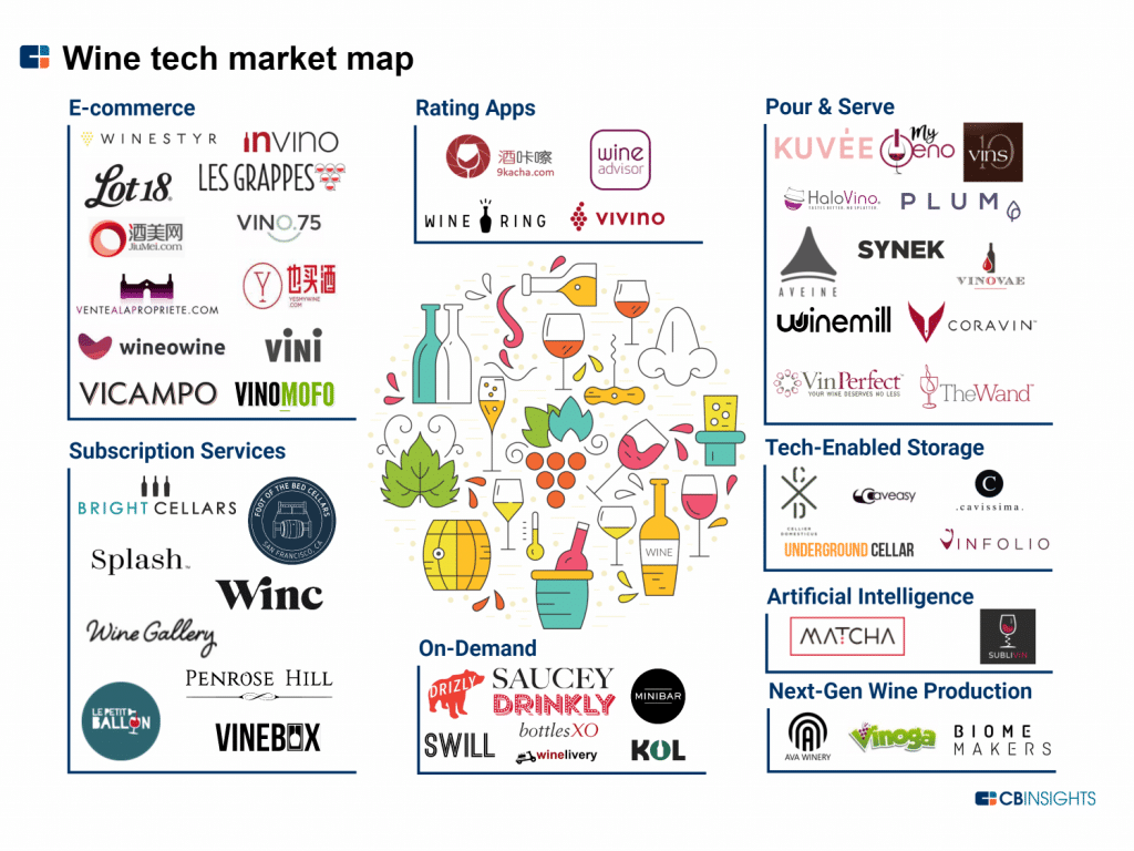 Wine tech market Map