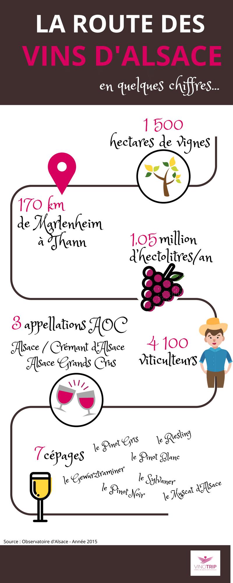 Route des vins d'Alsaces
